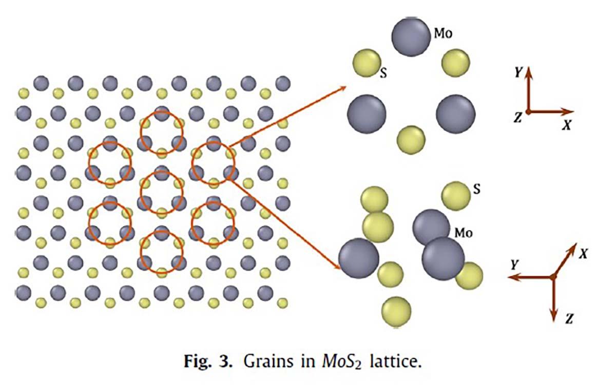 Ученые предложили объединить атомы SLMoS2 в жесткие «зерна»